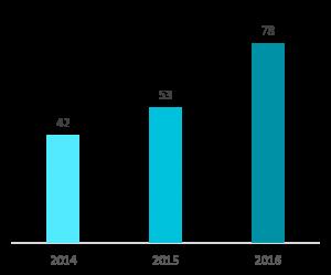 Evolution des effectifs en 2016